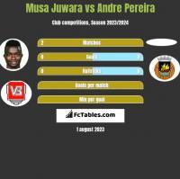 Musa Juwara vs Andre Pereira h2h player stats