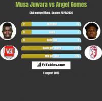 Musa Juwara vs Angel Gomes h2h player stats