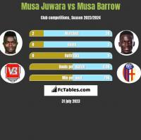Musa Juwara vs Musa Barrow h2h player stats