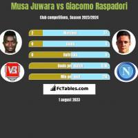 Musa Juwara vs Giacomo Raspadori h2h player stats