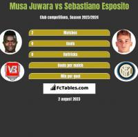 Musa Juwara vs Sebastiano Esposito h2h player stats
