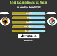 Anel Sabanadzovic vs Anuar h2h player stats