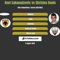 Anel Sabanadzovic vs Christos Donis h2h player stats