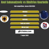 Anel Sabanadzovic vs Dimitrios Kourbelis h2h player stats