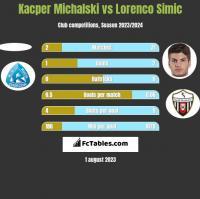 Kacper Michalski vs Lorenco Simic h2h player stats