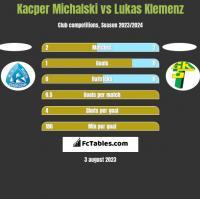 Kacper Michalski vs Lukas Klemenz h2h player stats