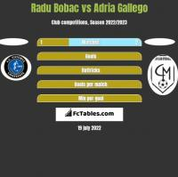 Radu Bobac vs Adria Gallego h2h player stats