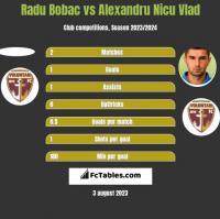 Radu Bobac vs Alexandru Nicu Vlad h2h player stats