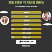 Radu Bobac vs Andraz Struna h2h player stats