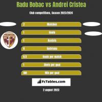 Radu Bobac vs Andrei Cristea h2h player stats