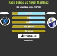 Radu Bobac vs Angel Martinez h2h player stats