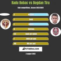 Radu Bobac vs Bogdan Tiru h2h player stats