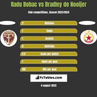 Radu Bobac vs Bradley de Nooijer h2h player stats