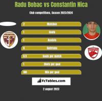 Radu Bobac vs Constantin Nica h2h player stats