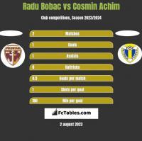 Radu Bobac vs Cosmin Achim h2h player stats