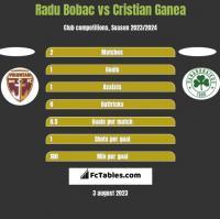 Radu Bobac vs Cristian Ganea h2h player stats
