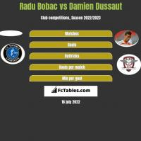 Radu Bobac vs Damien Dussaut h2h player stats