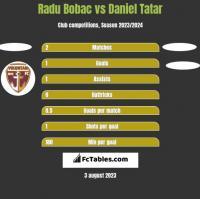Radu Bobac vs Daniel Tatar h2h player stats