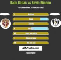Radu Bobac vs Kevin Rimane h2h player stats