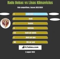 Radu Bobac vs Linas Klimavicius h2h player stats