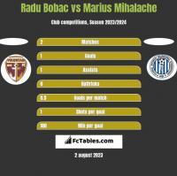 Radu Bobac vs Marius Mihalache h2h player stats