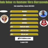 Radu Bobac vs Ousmane Viera Diarrassouba h2h player stats