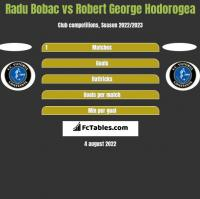 Radu Bobac vs Robert George Hodorogea h2h player stats