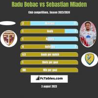 Radu Bobac vs Sebastian Mladen h2h player stats