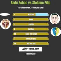 Radu Bobac vs Steliano Filip h2h player stats