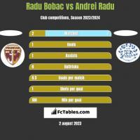 Radu Bobac vs Andrei Radu h2h player stats