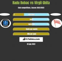 Radu Bobac vs Virgil Ghita h2h player stats