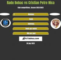 Radu Bobac vs Cristian Petre Nica h2h player stats