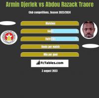 Armin Djerlek vs Abdou Razack Traore h2h player stats