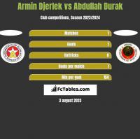 Armin Djerlek vs Abdullah Durak h2h player stats
