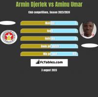 Armin Djerlek vs Aminu Umar h2h player stats