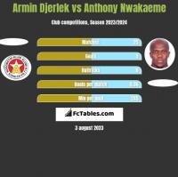 Armin Djerlek vs Anthony Nwakaeme h2h player stats
