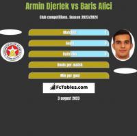 Armin Djerlek vs Baris Alici h2h player stats