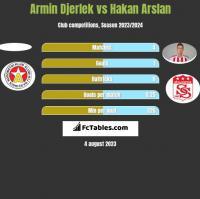 Armin Djerlek vs Hakan Arslan h2h player stats