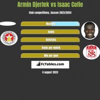 Armin Djerlek vs Isaac Cofie h2h player stats