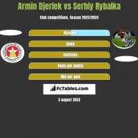 Armin Djerlek vs Serhiy Rybalka h2h player stats