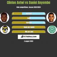 Clinton Antwi vs Daniel Anyembe h2h player stats