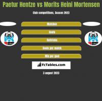 Paetur Hentze vs Morits Heini Mortensen h2h player stats