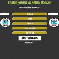 Paetur Hentze vs Betuel Hansen h2h player stats