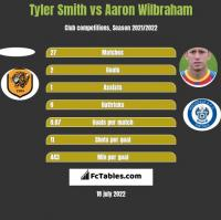 Tyler Smith vs Aaron Wilbraham h2h player stats