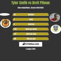 Tyler Smith vs Brett Pitman h2h player stats