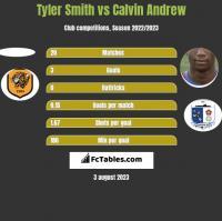 Tyler Smith vs Calvin Andrew h2h player stats