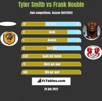 Tyler Smith vs Frank Nouble h2h player stats