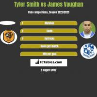 Tyler Smith vs James Vaughan h2h player stats