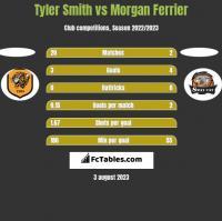 Tyler Smith vs Morgan Ferrier h2h player stats