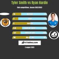 Tyler Smith vs Ryan Hardie h2h player stats